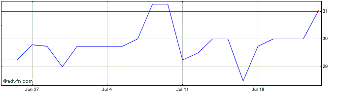 1 Month Xlmedia Share Price Chart