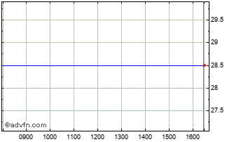 Intraday Xeros Chart