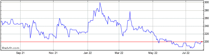 1 Year YU Group Share Price Chart