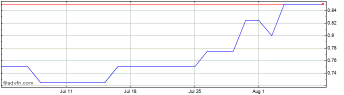 1 Month Zenith Energy Share Price Chart