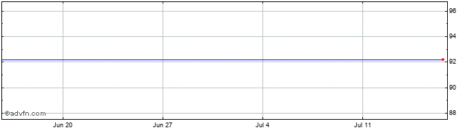 1 Month Zhejiang Exph Share Price Chart