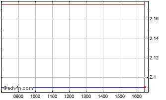 Intraday Zanaga Iron Chart