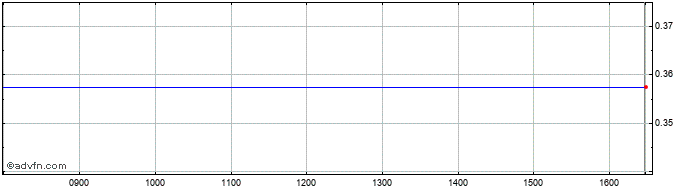 Intraday Snoozebox Share Price Chart for 23/9/2020