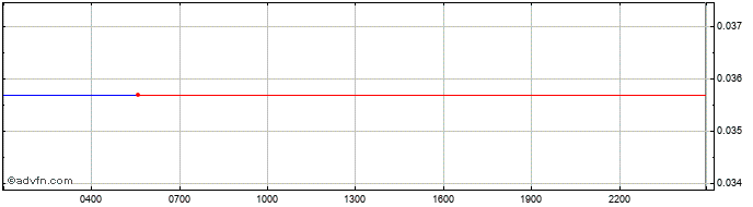 Intraday Gnosis  Price Chart for 08/5/2021