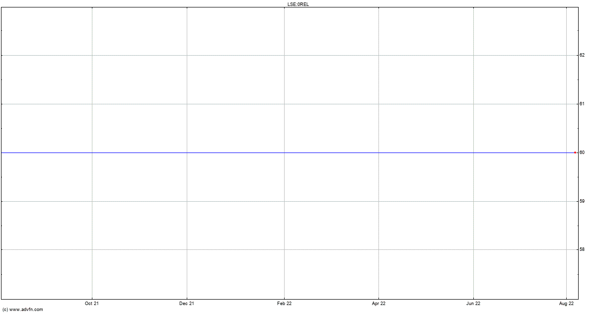 Tractor Supply Share Price 0rel Stock Quote Charts Trade