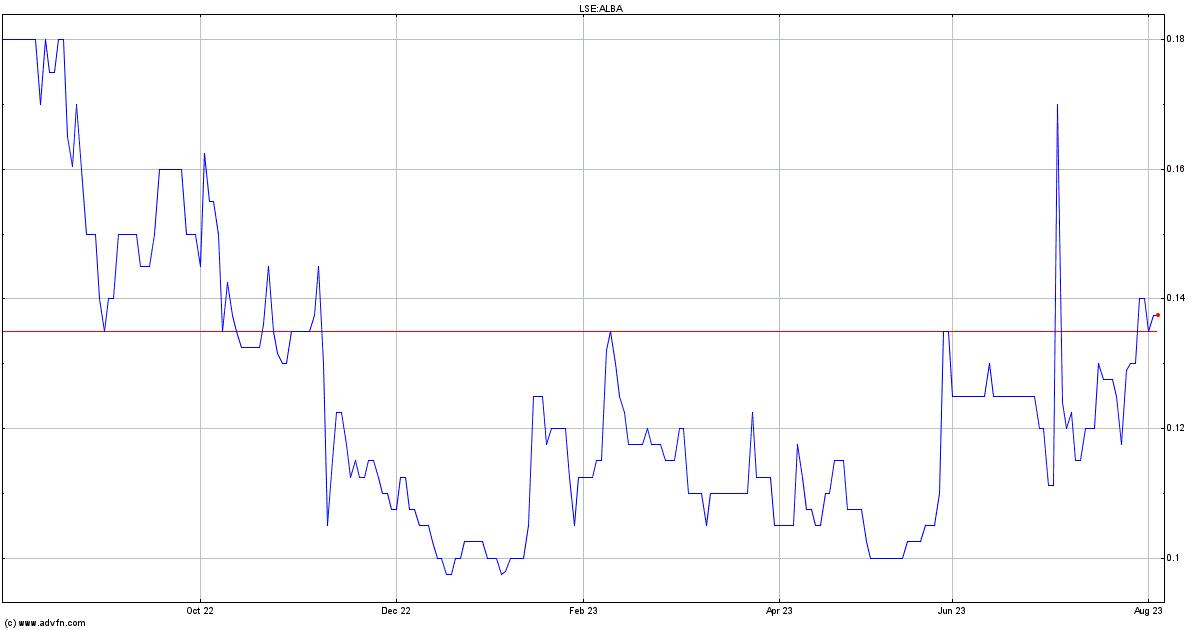 Alba forex trading