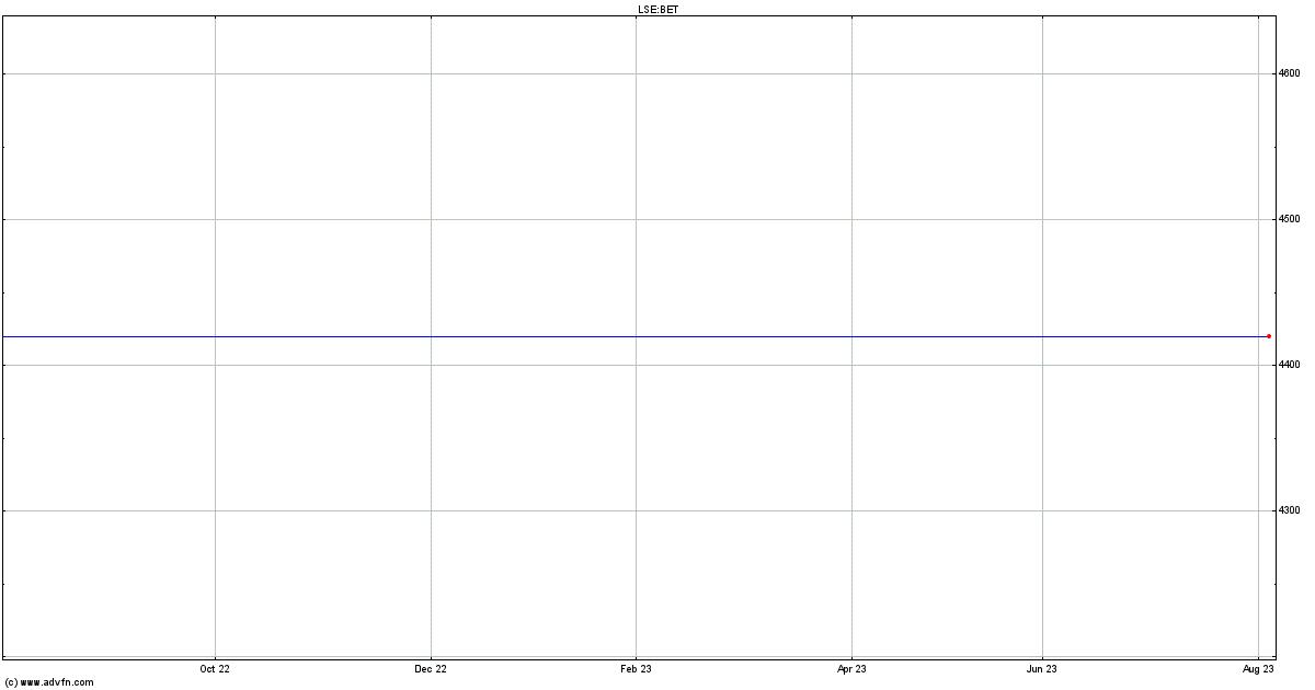 Betfair Grp Share Price History - Historical Data for BET