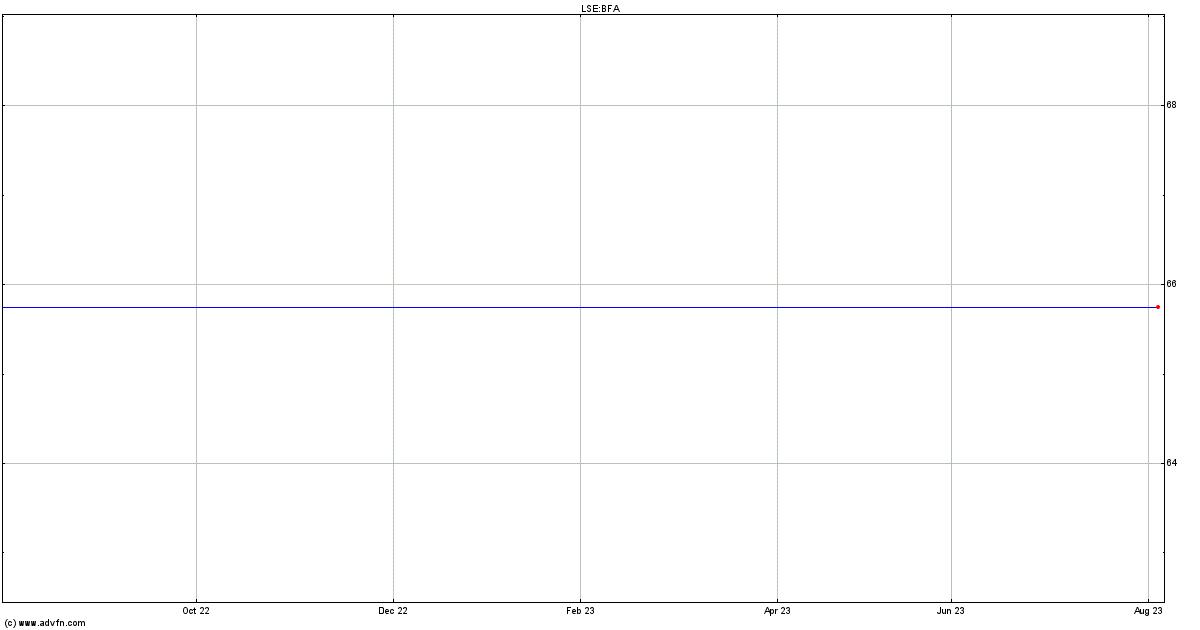Basf Reg Share Price Bfa Stock Quote Charts Trade History