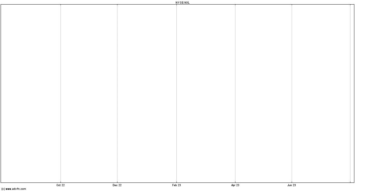 nextel stock history