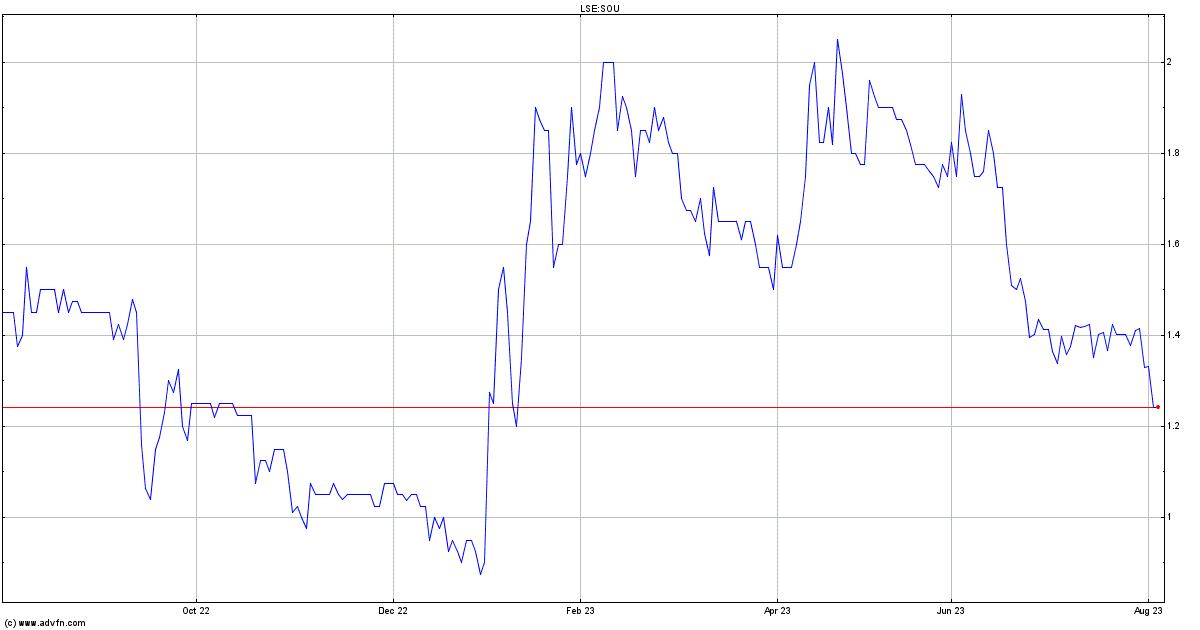 sound energy plc valore azionario