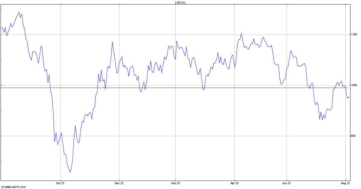 United Utilities Share Price. UU. - Stock Quote, Charts ...