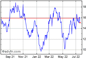 Aclaris Therapeutics Share Price Acrs Stock Quote Charts Trade History Share Chat Financials Aclaris Therapeutics Inc