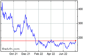 Biontech Se Charts Historical Charts Technical Analysis For Bntx