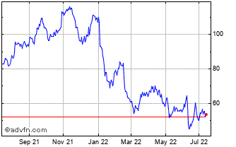 Blueprint medicines corp share price bpmc stock quote charts 1 year blueprint medicines corp chart malvernweather Choice Image