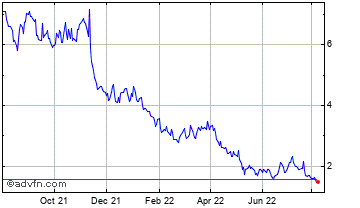 1 Year Compugen Ltd. - Ordinary Shares Chart