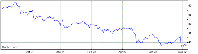 1 Year Comcast Share Price Chart
