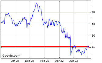 1 Year Cisco Systems Chart