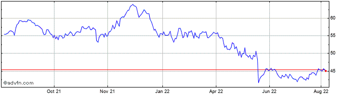1 Year Cisco Systems Share Price Chart