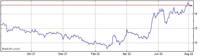 1 Year Consolidated Water Share Price Chart