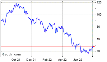 1 Year Caesars Entertainment Chart