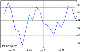 1 Month DocuSign Chart