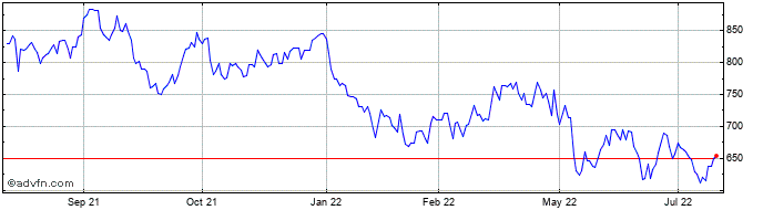 1 Year Equinix Share Price Chart