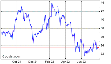 1 Year Twenty-First Century Fox, Inc. Chart