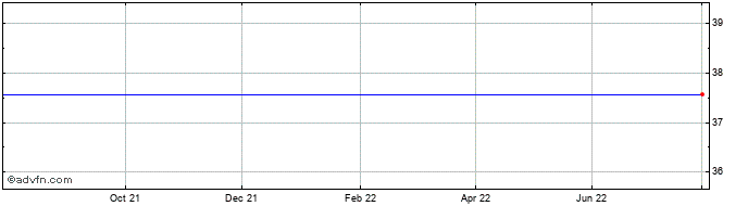 1 Year Insteel Industries Share Price Chart