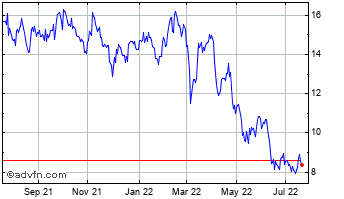 1 Year JetBlue Airways Chart