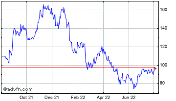 1 Year Ligand Pharmaceuticals Incorporated Chart