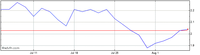 1 Month LexinFintech  Price Chart