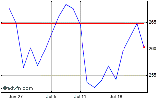 Microsoft Share Price. MSFT - Stock Quote, Charts, Trade ...