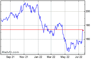 1 Year Nasdaq, Inc. Chart