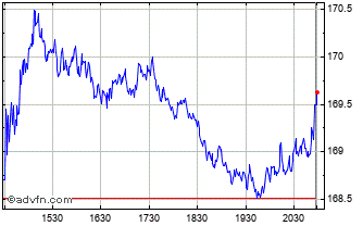 Intraday PepsiCo Chart