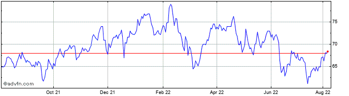 1 Year Principal Financial Group, Inc. Share Price Chart