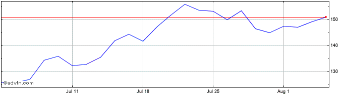 1 Month QUALCOMM Share Price Chart