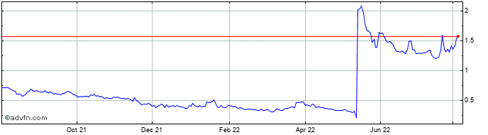 1 Year Rockwell Medical Share Price Chart