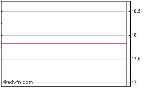 Sunrun Share Price  RUN - Stock Quote, Charts, Trade History