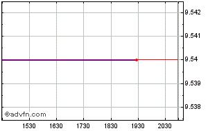 SeaSpine Holdings Corporation Share Price  SPNE - Stock