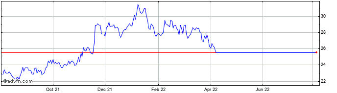 1 Year Spirit of Texas Bancshares Share Price Chart