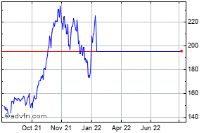 Xilinx Share Price Xlnx Stock Quote Charts Trade History Share Chat Financials Xilinx Inc