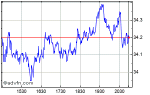 Dentsply Sirona Share Price Xray Stock Quote Charts Trade History Share Chat Financials Dentsply Sirona Inc
