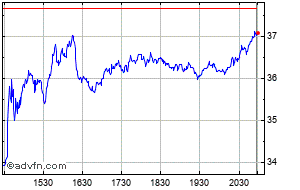 Zillow Share Price Z Stock Quote Charts Trade History Share Chat Financials Zillow Group Inc Class C Capital Stock