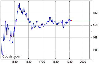 Intraday Zscaler Chart