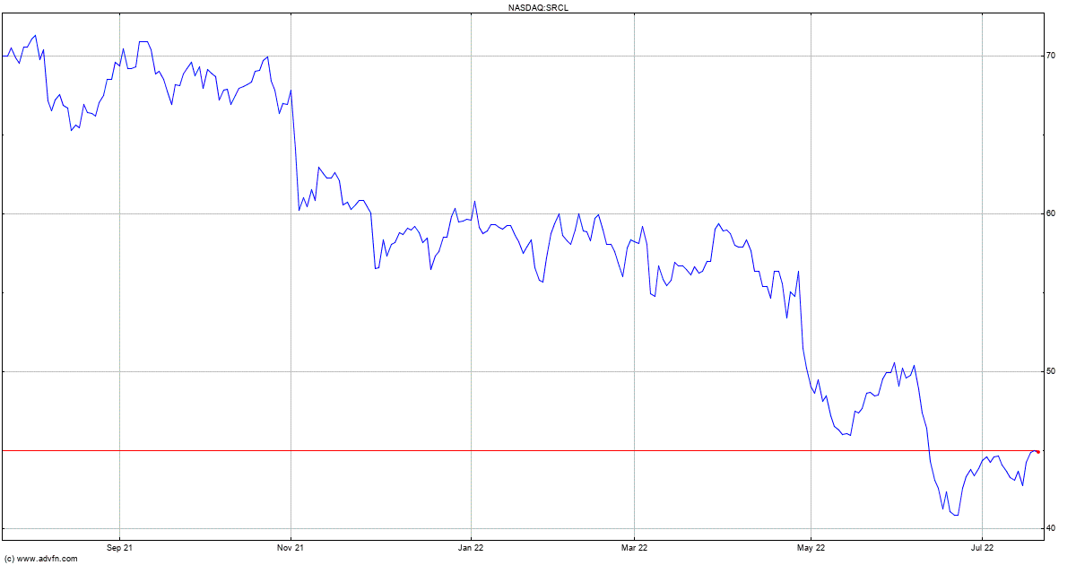 Stericycle Share Price Srcl Stock Quote Charts Trade History