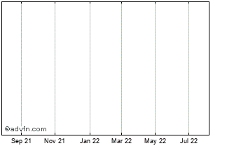 1 Year BRAEMAR SHIPPING SERVICES Chart