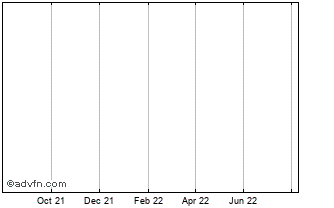 1 Year M J Gleeson Group Chart