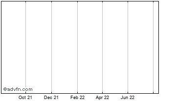 1 Year Konami Holdings Co. Npv Chart