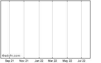 1 Year ROCKHOPPER EXPLORATION Chart