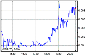 Asia Broadband Pk Share Price Aabb Stock Quote Charts Trade History Share Chat Financials Asia Broadband Inc Pk